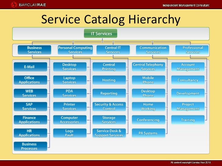Service catalogue presentation for It service catalogue template