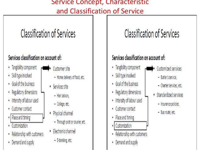 characteristic classification essay Check out our top free essays on classification and division essay example to help you write your own essay.