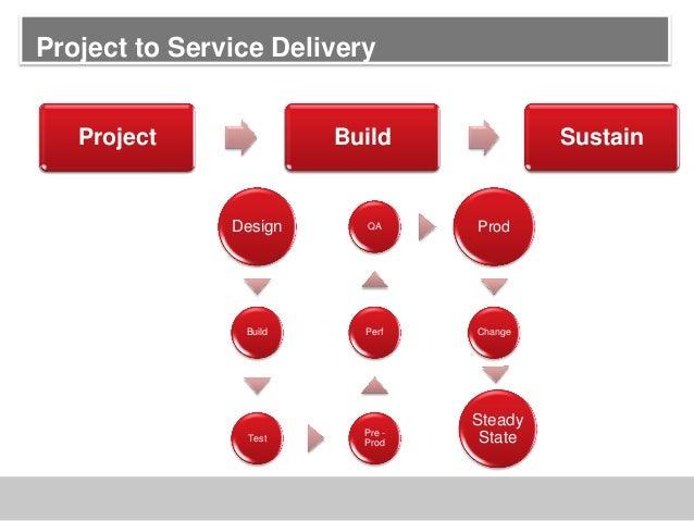 Project Build SustainDesignBuildTestPre -ProdPerfQA ProdChangeSteadyStateProject to Service Delivery