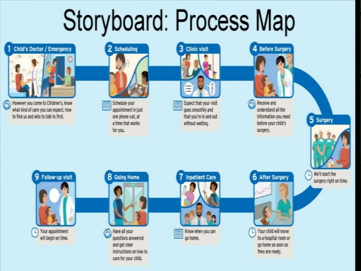 customer experience mapping with Service Delivery Design Hospital on Growing Sales Loyalty Advisor Customer Journey also 86908428 also Model Buyers Journey together with Customer Journey Analytics And Data Science further Internal  munications.