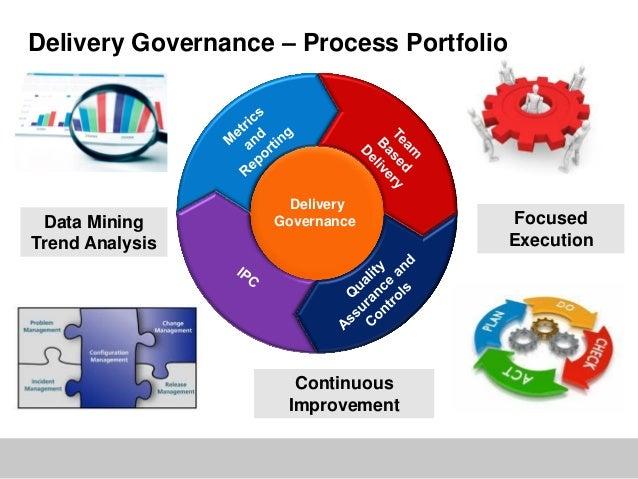 Delivery Governance – Process PortfolioDeliveryGovernanceData MiningTrend AnalysisContinuousImprovementFocusedExecution