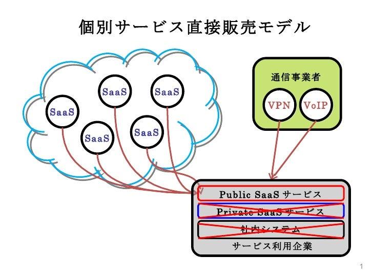 VPN VoIP 通信事業者 SaaS SaaS SaaS SaaS SaaS 個別サービス直接販売モデル Public SaaS サービス Private SaaS サービス 社内システム サービス利用企業