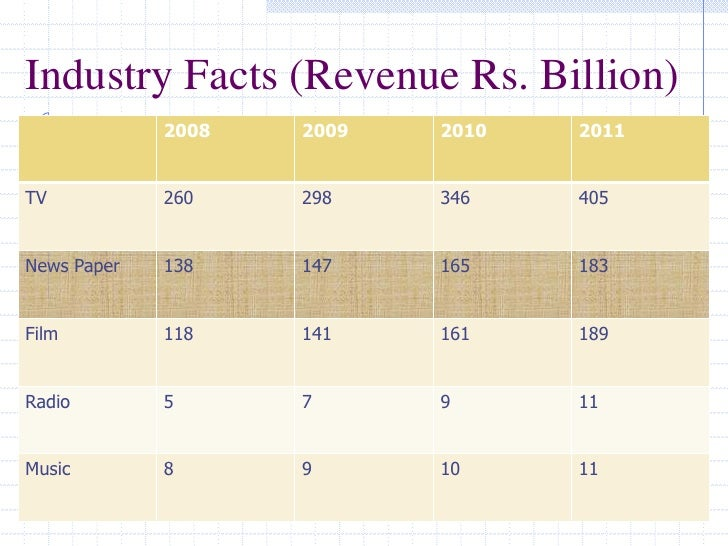 Industry Facts (Revenue Rs. Billion)<br />