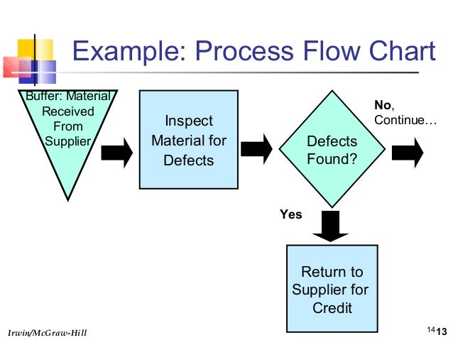 Operations management 571 design flow chart for a process
