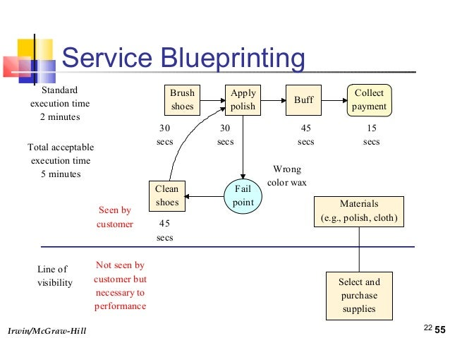 Service design and fmea production efficiency 53 22 irwinmcgraw hill 22 service blueprinting malvernweather Choice Image
