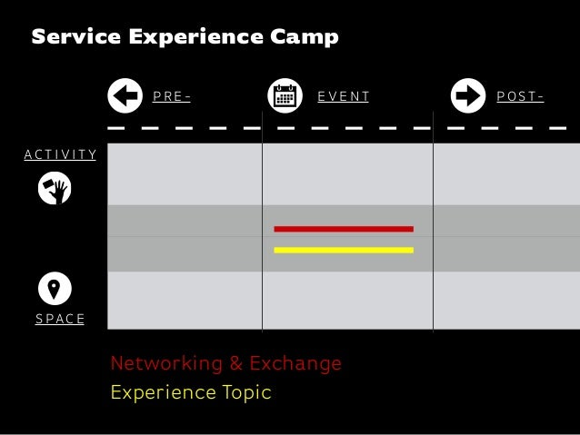 Katharina-Paulus-Str. P R E - P O ST-E V E N T Service Experience Camp AC T I V I T Y S PAC E Networking & Exchange Experi...