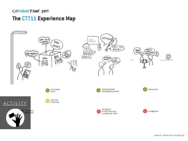 Sketch: tackle Service Design AC T I V I T Y