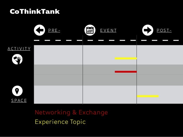 Katharina-Paulus-Str. P R E - P O ST-E V E N T AC T I V I T Y S PAC E Networking & Exchange Experience Topic CoThinkTank