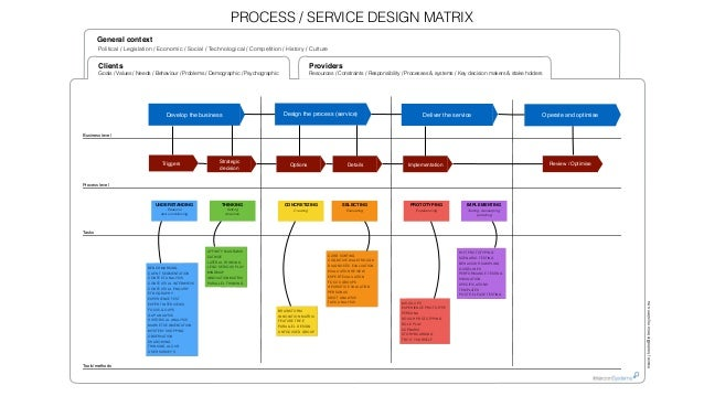 design process matrix and summary The objective of itil service design is to design new it services the scope of the service design lifecycle stage includes the design of new services, as well as.