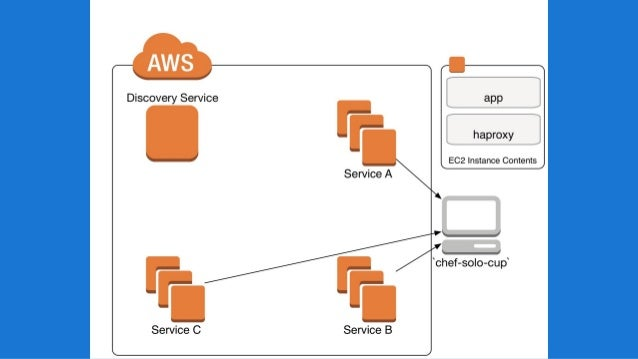 Service discovery from classic to vpc for Consul external service