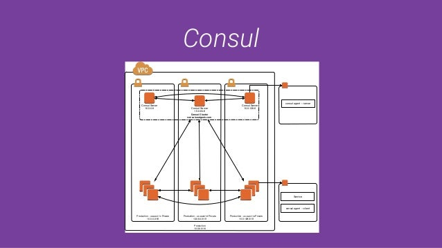 Consul Production 10.0.0.0/16 Production - us-east-1c Private 10.0.0.0/19 Production - us-east-1d Private 10.0.64.0/19 Pro...