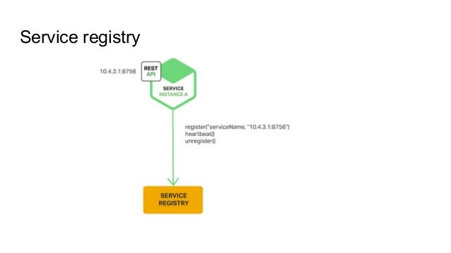 Service discovery with eureka and spring cloud for Service registry