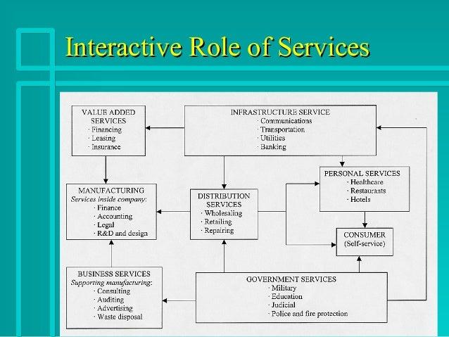 Service econmy Slide 3