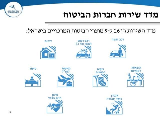 מדד שירות חברות הביטוח Slide 2