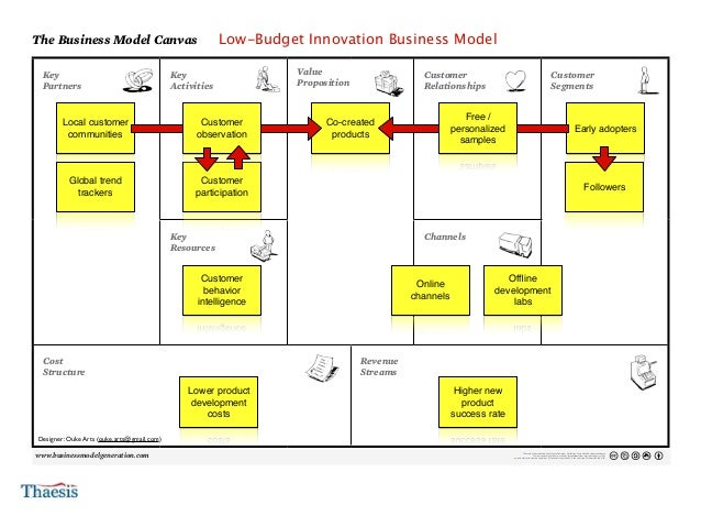 4 the business model canvas for Product innovation agency