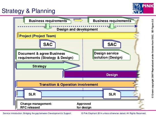 Service Introduction  Bridging The Gap Between Development