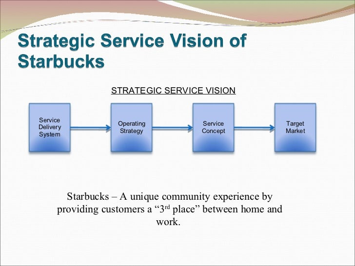 An analytic model to quantify strategic service vision