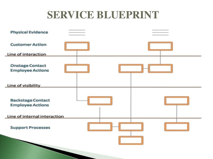 Service management market positioning rhizu 20 service blueprint malvernweather Choice Image