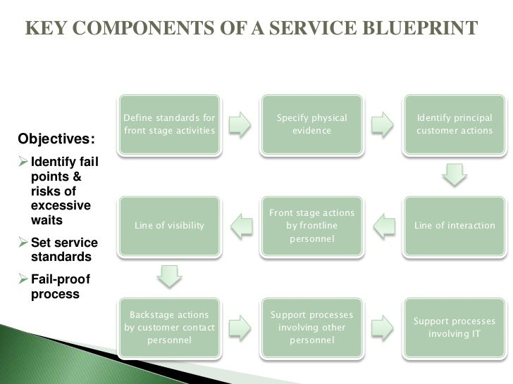 Service management market positioning rhizu service blueprint 21 malvernweather Image collections
