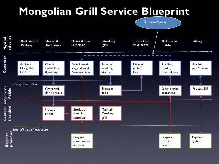 Mongolian grill case study