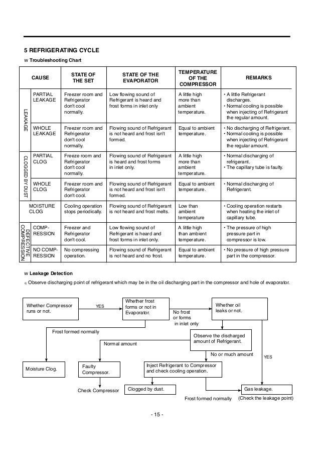 lg refrigerator repair manuals service manual