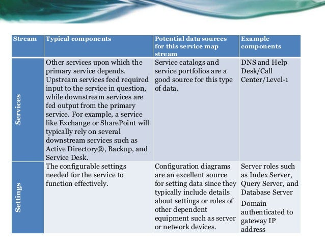 Stream     Typical components                  Potential data sources        Example                                      ...