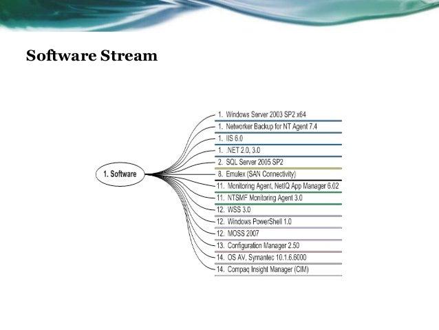 Software Stream