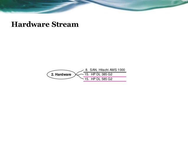 Hardware Stream                      8. SAN, Hitachi AMS 1000        2. Hardware   15. HP DL 385 G2                      1...