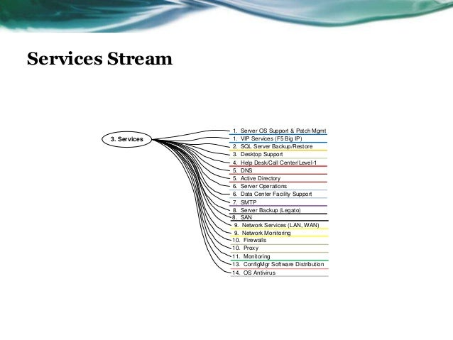 Services Stream                      1. Server OS Support & Patch Mgmt        3. Services   1. VIP Services (F5 Big IP)   ...
