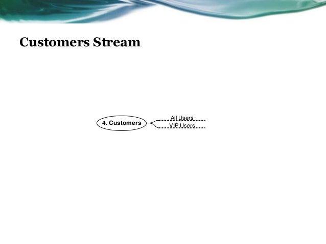 Customers Stream                         All Users          4. Customers   VIP Users