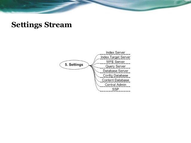 Settings Stream