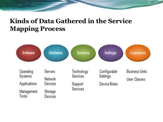 Kinds of Data Gathered in the ServiceMapping Process