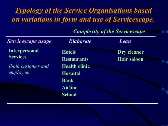Servicescape in airlines