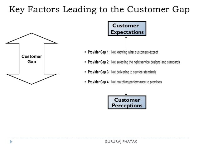 """gap model in services marketing The conceptual service quality map identifies, as the gap analysis model does,   baker j (1987), """"the role of the environment in marketing services: the."""