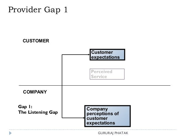 Service marketing With GAPS Model
