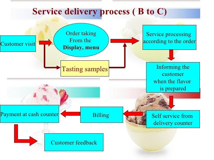 Service Marketing Amp 7 P S Baskins And Robbins