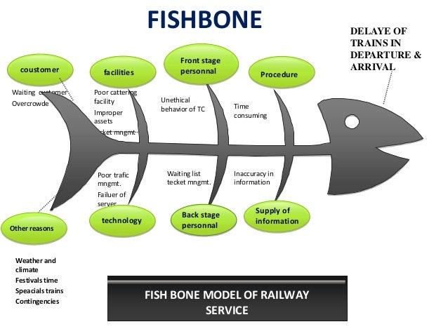 Fishbone diagram 16 638gcb1396706674 colonies 16 ccuart Images
