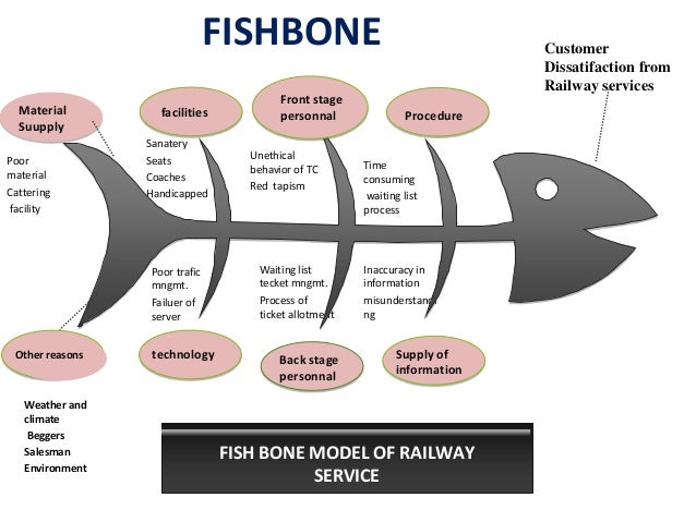 Fishbone diagram speacials trains contingencies 17 ccuart Gallery
