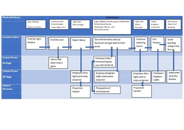 Service blueprint for a movie going experience malvernweather Images