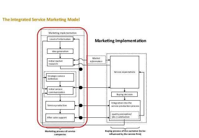 service gap model example