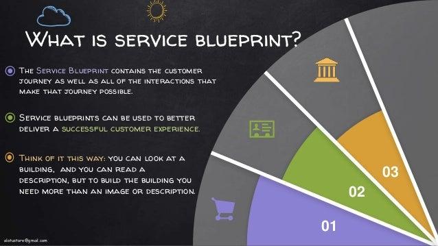Animated service blueprint 01 02 alatustoregmail 5 what is service blueprint malvernweather Gallery