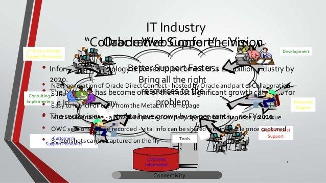 Service marketing presentation Slide 2