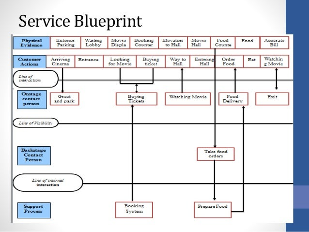 Pvr marketing strategies service blueprint 14 malvernweather Images