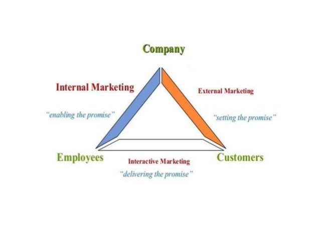 starbucks services marketing triangle The service triangle or the service marketing triangle are the relationships which exist between the company, employees, systems and customers there are 6 main.