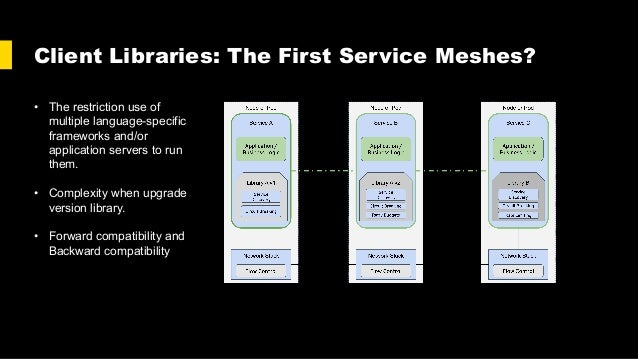 Client Libraries: The First Service Meshes? • The restriction use of multiple language-specific frameworks and/or applicat...
