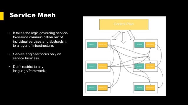 Service Mesh • It takes the logic governing service- to-service communication out of individual services and abstracts it ...