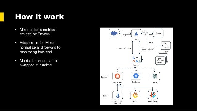 How it work • Mixer collects metrics emitted by Envoys • Adapters in the Mixer normalize and forward to monitoring backend...