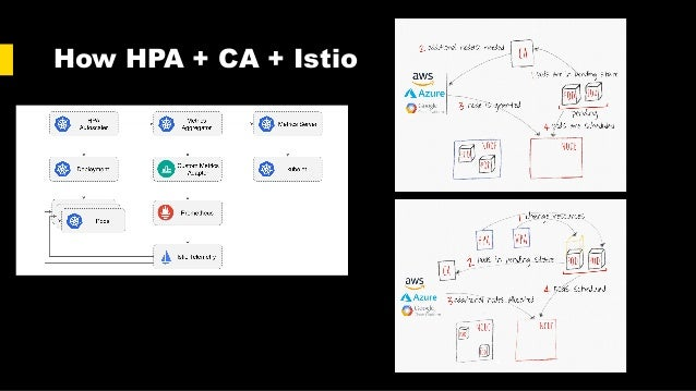 How HPA + CA + Istio