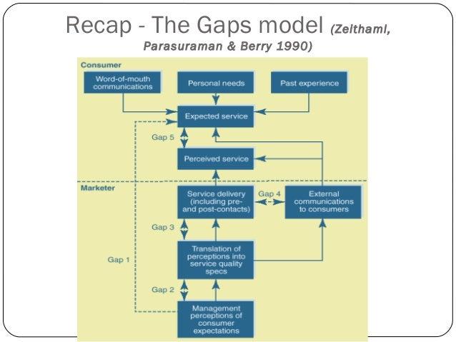 Recap - The Gaps model (Zeithaml,  Parasuraman & Berry 1990)