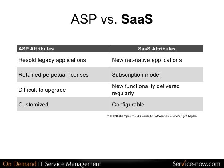 "software as a service saa s analysis While the technology world is laser focused on the software-as-a-service (saas), or ""cloud,"" phenomenon, a lot of companies with which we speak aren't as familiar (gasp) that's changing, however, as saas solutions continue to offer a viable software option for many businesses to ."